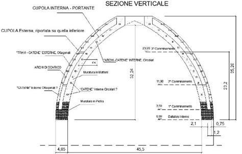 cupola brunelleschi struttura cupola brunelleschi struttura 28 images due ore di