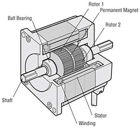 mechanistic design adalah stepper motors motion control tips