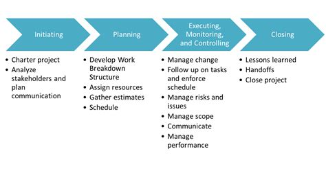project phases template promasecure project management and traning consultancy