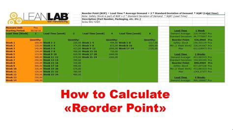 Reorder Point How To Calculate Youtube Inventory Reorder Point Excel Template