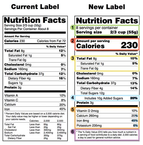 carbohydrates on nutrition label understanding the changes to the 2018 fda nutrition label