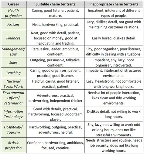 personality vs career parent24