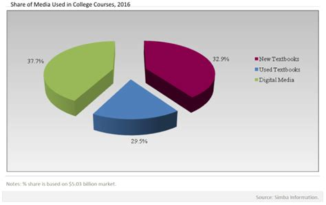 Mba Course Materials by How Digital Resources Are Impacting College Course Materials
