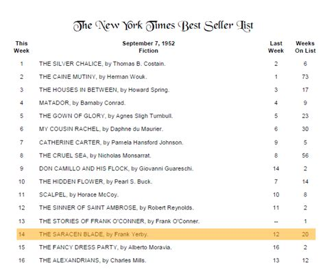 new york times best books of the year the new york times fiction best sellers of 1950
