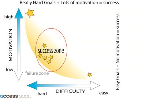 goal setting diagram write smart er goals that work for you not against you