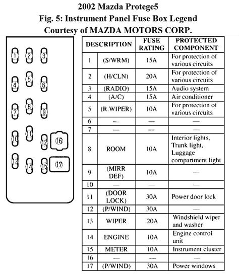 mazda protege fuse box 22 wiring diagram images wiring