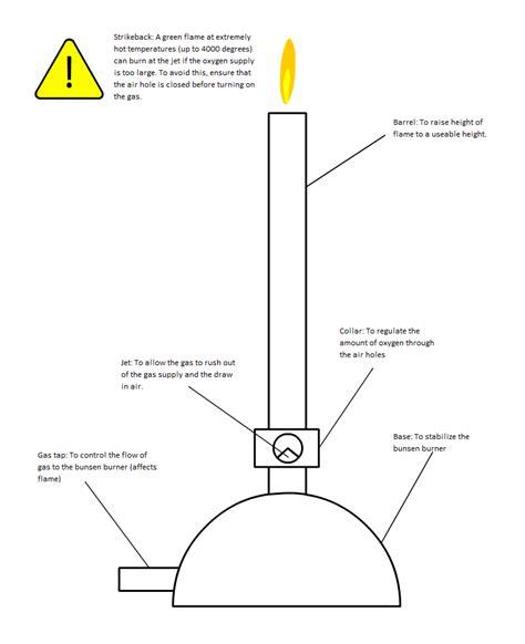 scientific diagram bunsen burner scientific diagram 28 images bunsen