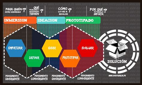 design thinking uva modelos de design thinking innovar o ser cambiado