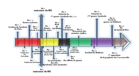 1334644942 recherches sur la chronologie egyptienne chronologie ric 418