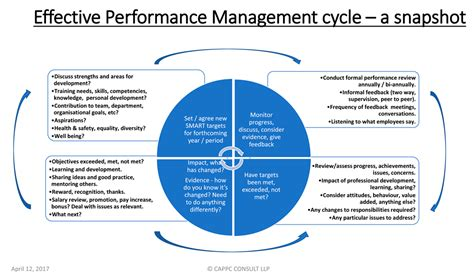 performance appraisal diagram performance management and appraisal performance