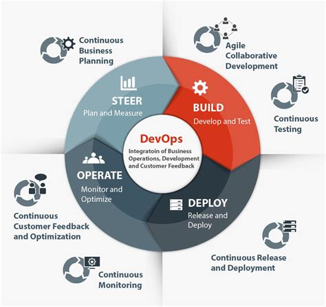 effective devops optimizing for efficient development