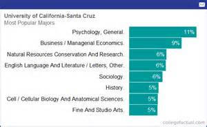 Of Undergraduate Majors Degree And Majors Offered By Of California