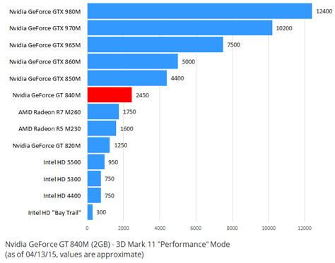 Core Bench Nvidia Geforce Gt 840m Review Lower Mid Range Laptop