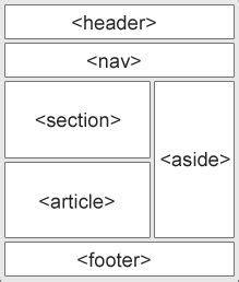 xml tutorial codecademy 1000 images about coding on pinterest html layout