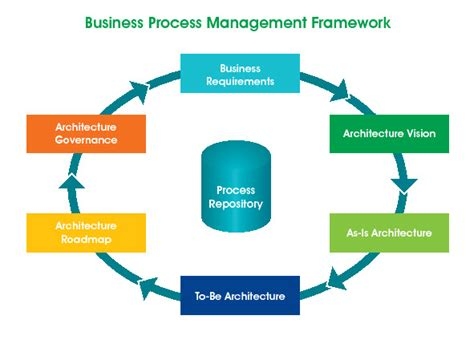Process Management | process management image search results