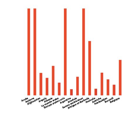creating graphs indesign bar graphs with indesign easycatalog ozalto