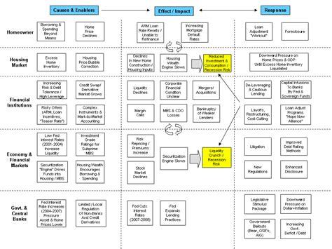 Mba Subprime Market Size by File Subprime Diagram Png