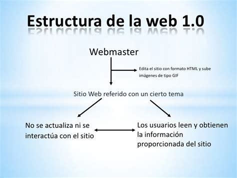 imagenes de web 1 0 web 1 0