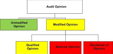 Modified Opinion Definition audit s opinion four types of audit opinion and