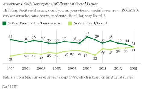 social liberalism in the u s on the rise fiscal