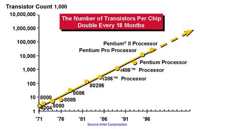 transistor of the year the charts below show the number of transistors per chip doubling every 18 months where the