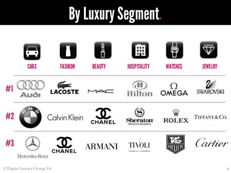 top luxury designer brands world luxury index brazil top 50 most searched for luxury