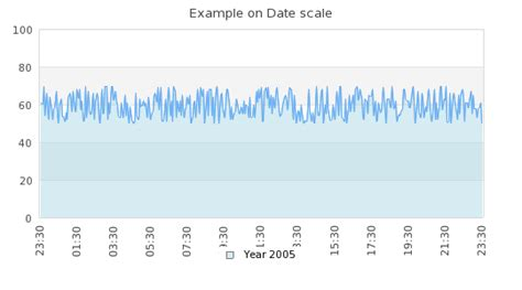 date format filter php using a date time scale