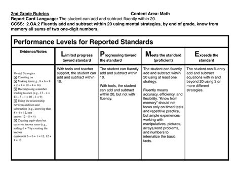 2nd Grade Rubrics Content Area Math Report Card Language