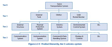 design engineer hierarchy chapter 2