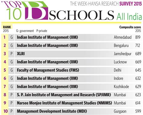 Top Mba Programs 2015 by The Week Hansa Research Survey