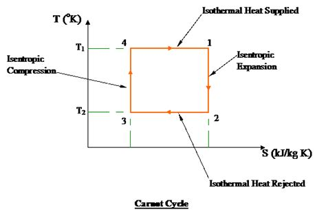 ts diagram thermodynamics how can one prove that the carnot cycle has the maximum