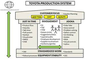 Toyota Process System Toyota Production System Quotes Quotesgram