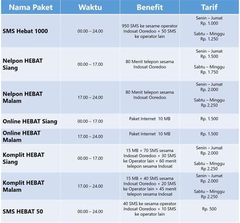 paket internet murah indosat promo paket sms telepon internet hebat heboh hemat