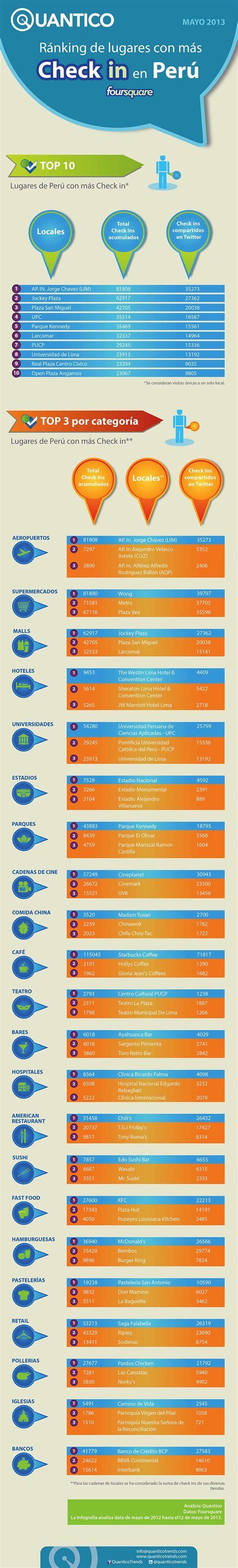 Lsbf Mba World Ranking by Ranking De Chekings En Lima Zonasmart Net