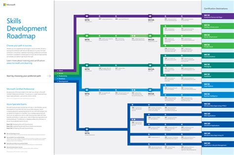 microsoft certification path chart ace team blog microsoft certification study groups
