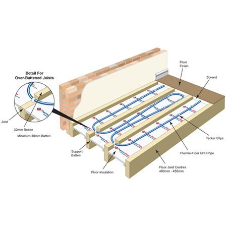 Wet Underfloor Heating Systems Between Joists   Carpet