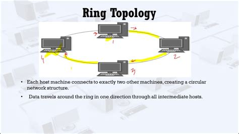 ring network topology diagram ring topology