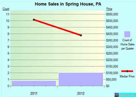 spring house pa real estate spring house pennsylvania pa 19477 profile population maps real estate averages