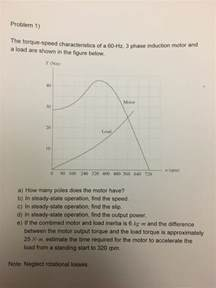 three phase induction motor characteristics the torque speed characteristics of a 60 hz 3 pha chegg