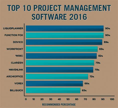 best free project management software best task management software the top 10 free and open