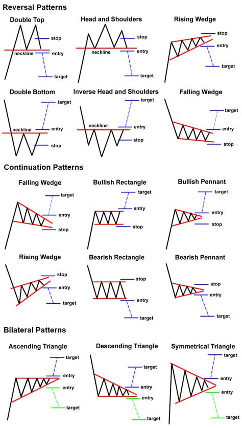 chart pattern analysis pdf here are some chart patterns to keep in the back of your