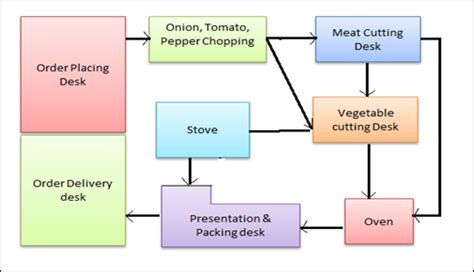 what is a workflow plan in the kitchen spaghetti diagram
