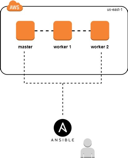 ansible tutorial github setup docker swarm on aws using ansible terraform