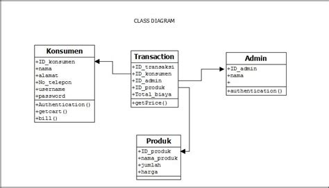 scatter dream tugas  membuat  case sequence class