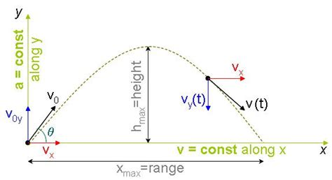 projectile motion diagram explain me the projectile in an inclined plane 1449444