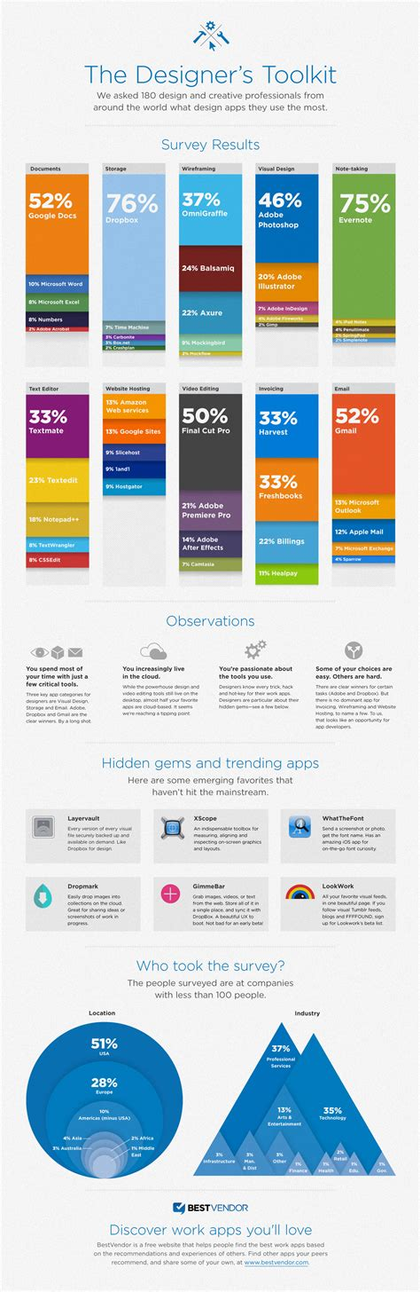 infographics design infographics design infographics blog