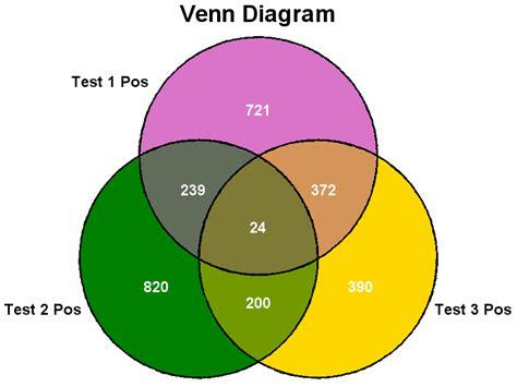 proportional diagram sas macro venndiagram 3 way non proportional venn diagram