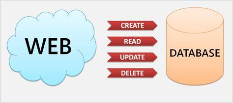 Mudah Mempelajari Database Mysql Murah cara membuat aplikasi crud sederhana dengan php dan mysql