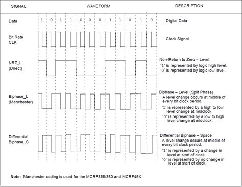 design guidelines for spatial modulation rfid modulation and encoding techniques