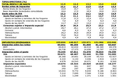 Declaracion De Renta 2016 Salario Minimo Colombia 2016   declaracion de renta 2016 salario minimo colombia 2016